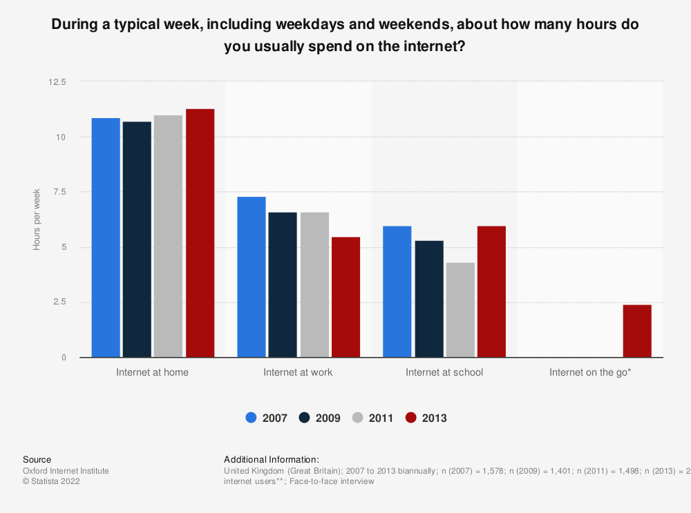 Statistic: During a typical week, including weekdays and weekends, about how many hours do you usually spend on the internet?   Statista