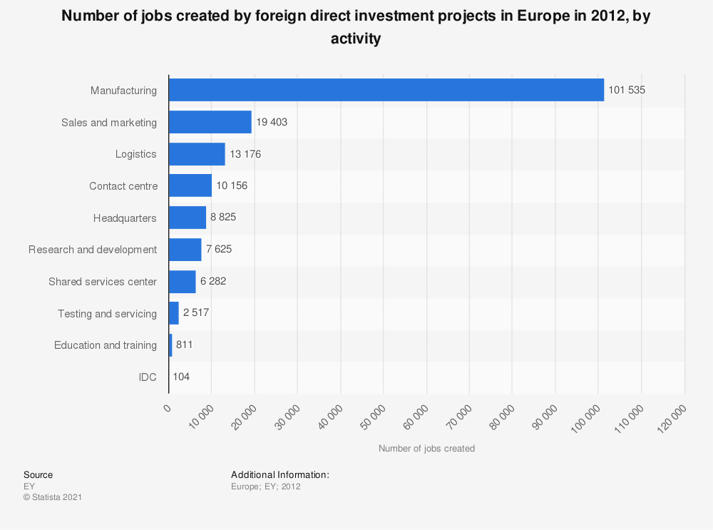 Statistic: Number of jobs created by foreign direct investment projects in Europe in 2012, by activity | Statista