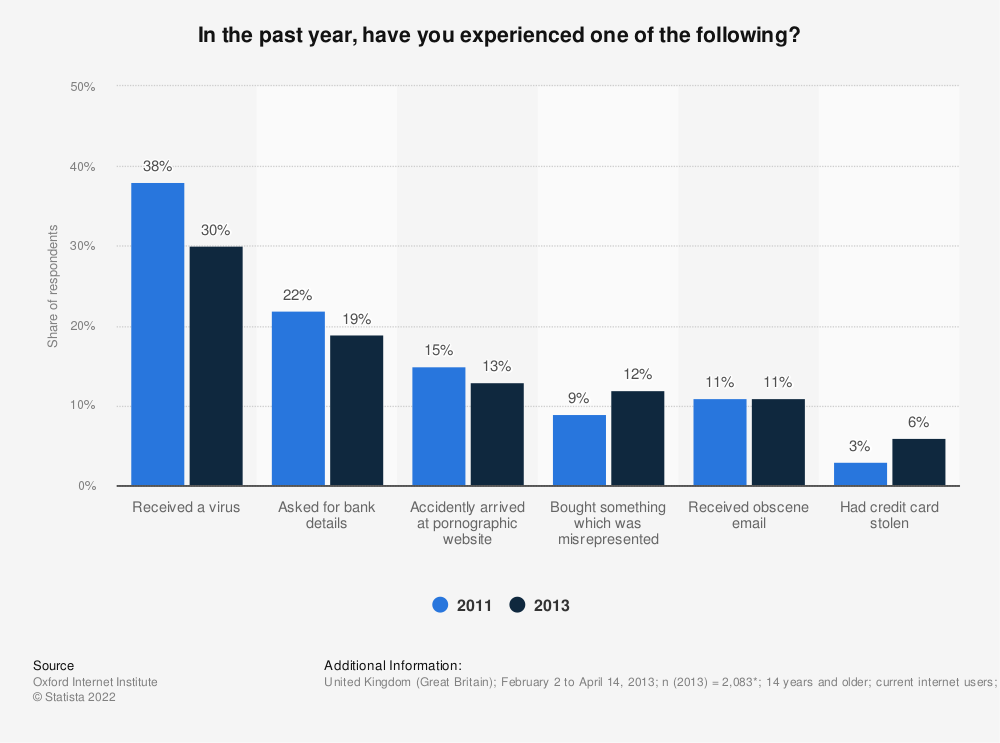 Statistic: In the past year, have you experienced one of the following? | Statista