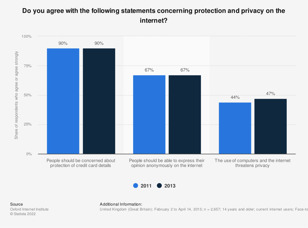 Statistic: Do you agree with the following statements concerning protection and privacy on the internet? | Statista