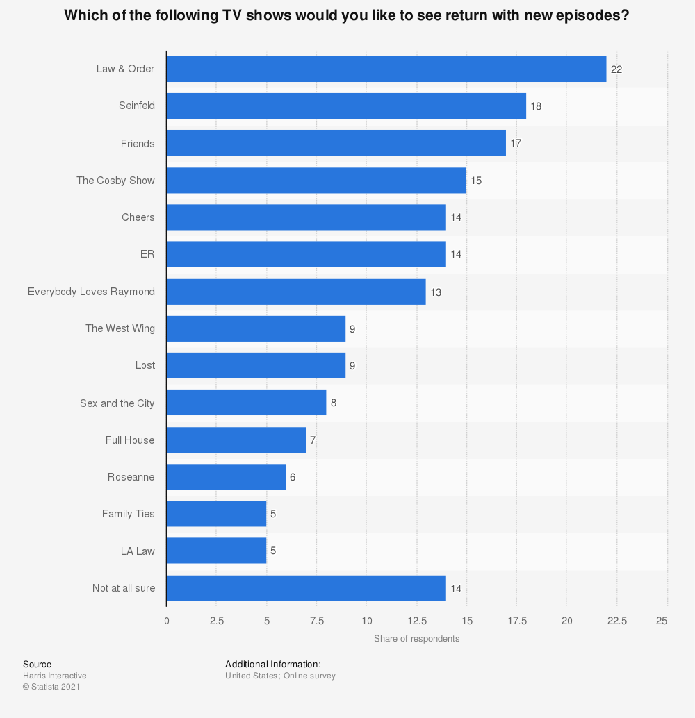 Statistic: Which of the following TV shows would you like to see return with new episodes?   Statista