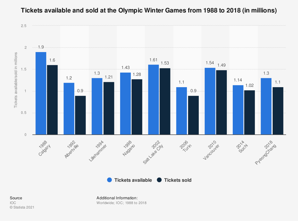 Statistic: Tickets available and sold at the Olympic Winter Games from 1988 to 2014 (in millions) | Statista