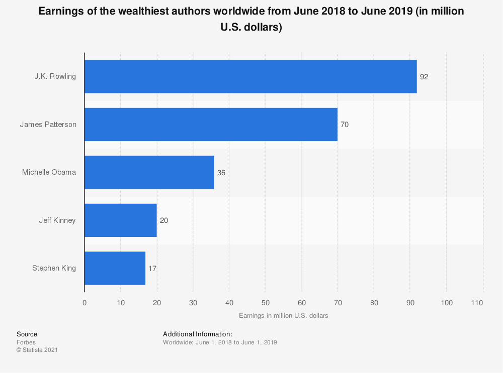 Statistic: Earnings of the wealthiest authors worldwide from June 2015 and June 2016 (in million U.S. dollars) | Statista