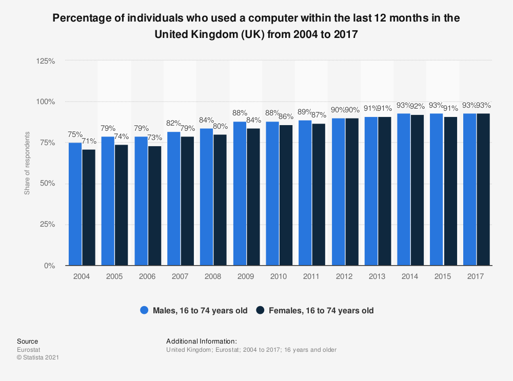 Statistic: Percentage of individuals who used a computer within the last 12 months in the United Kingdom (UK) from 2004 to 2017 | Statista