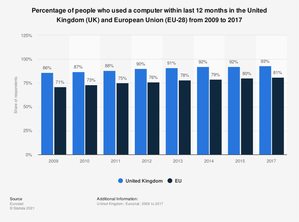 Statistic: Percentage of people who used a computer within last 12 months in the United Kingdom (UK) and European Union (EU-28) from 2009 to 2015 | Statista