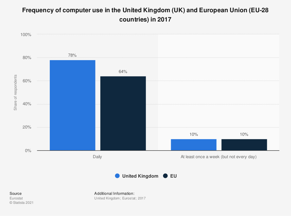Statistic: Frequency of computer use in the United Kingdom (UK) and European Union (EU-28 countries) in 2015 | Statista