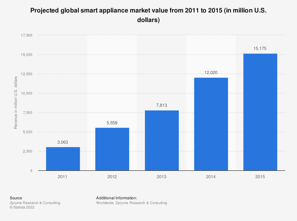 Statistic: Projected global smart appliance market value from 2011 to 2015 (in million U.S. dollars) | Statista