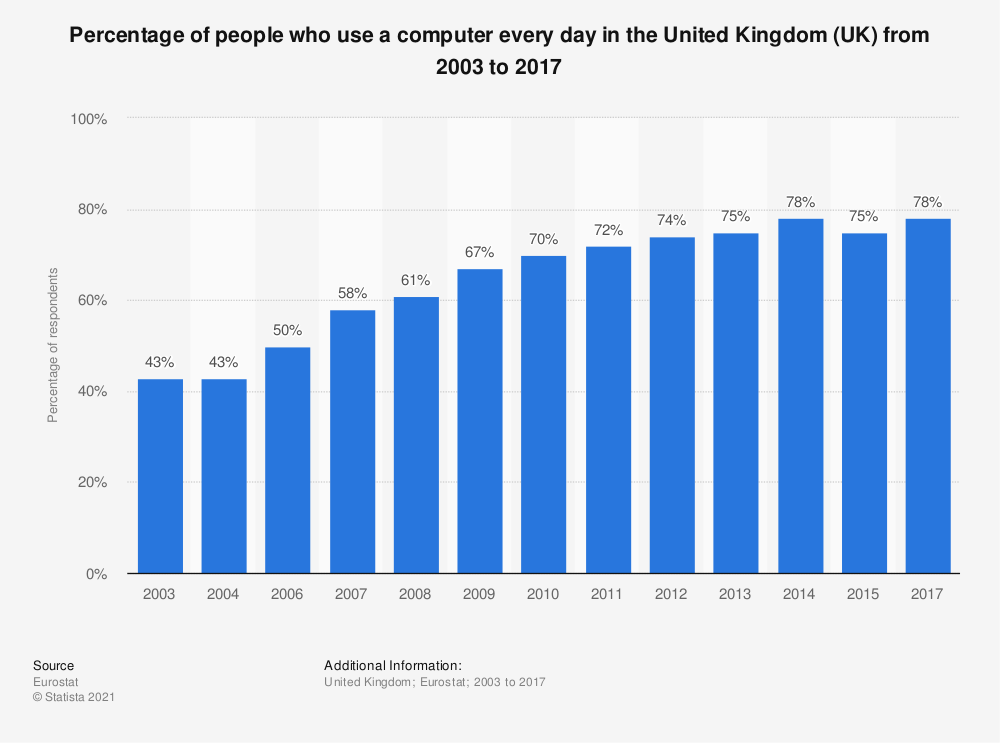 Statistic: Percentage of people who use a computer every day in the United Kingdom (UK) from 2003 to 2017 | Statista