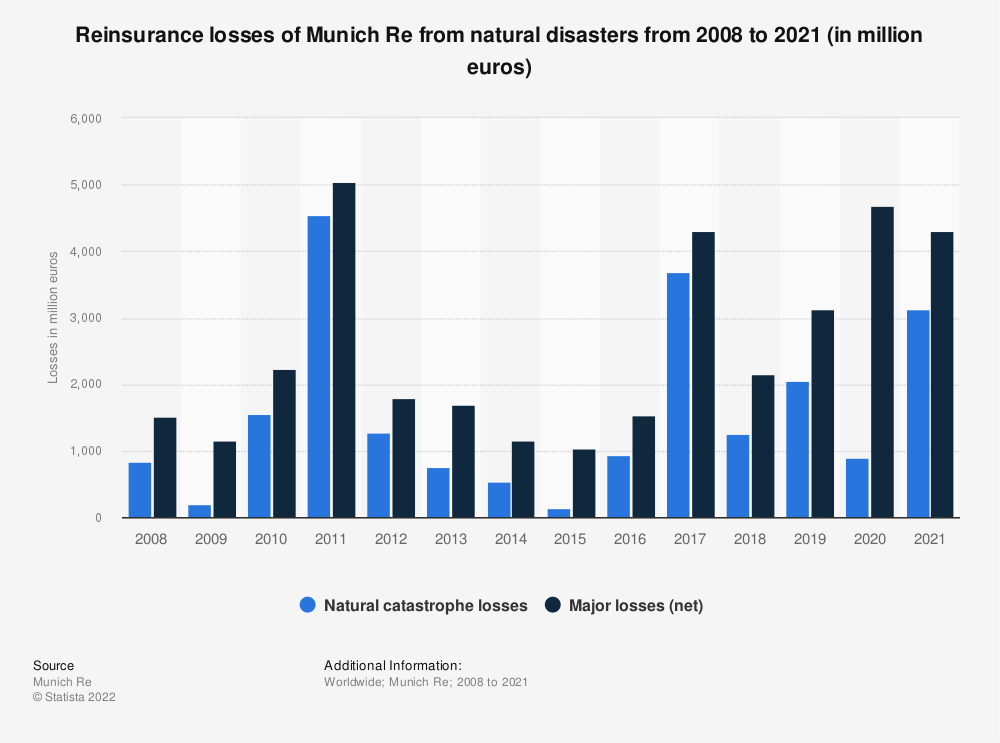 Statistic: Reinsurance losses of Munich Re from natural disasters from 2008 to 2019 (in million euros) | Statista