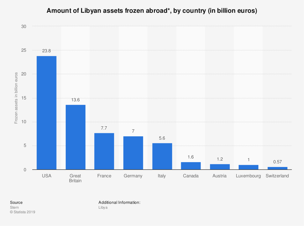 Statistic: Amount of Libyan assets frozen abroad*, by country (in billion euros) | Statista