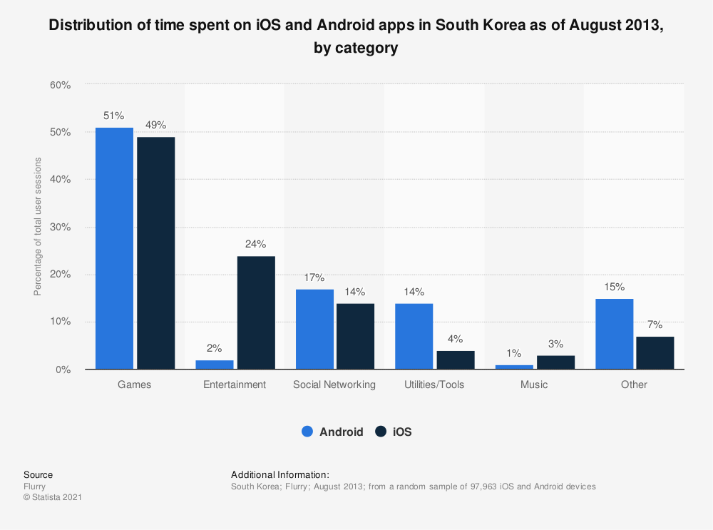 Statistic: Distribution of time spent on iOS and Android apps in South Korea as of August 2013, by category | Statista