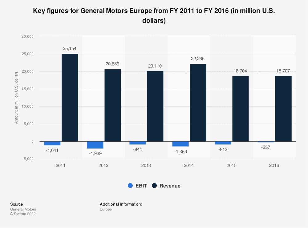 Statistic: Key figures for General Motors Europe from FY 2011 to FY 2016 (in million U.S. dollars) | Statista