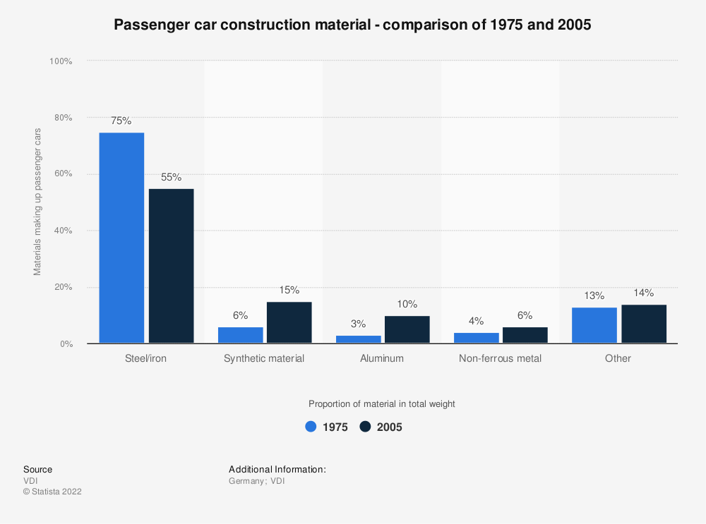 Statistic: Passenger car construction material - comparison of 1975 and 2005 | Statista