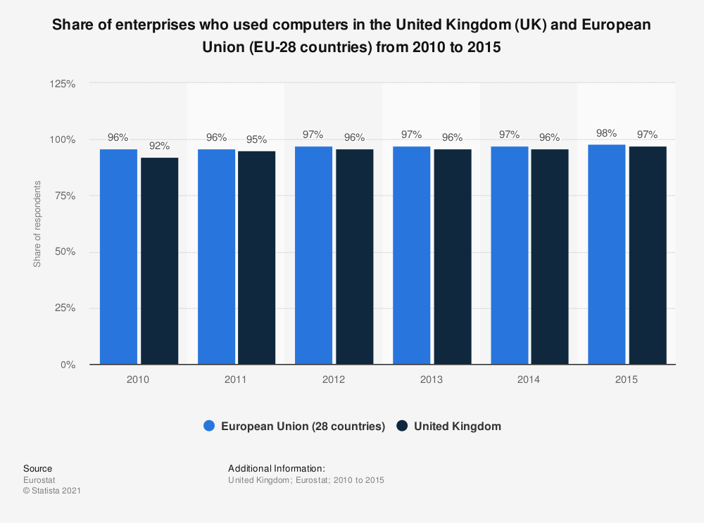 Statistic: Share of enterprises who used computers in the United Kingdom (UK) and European Union (EU-28 countries) from 2010 to 2015 | Statista