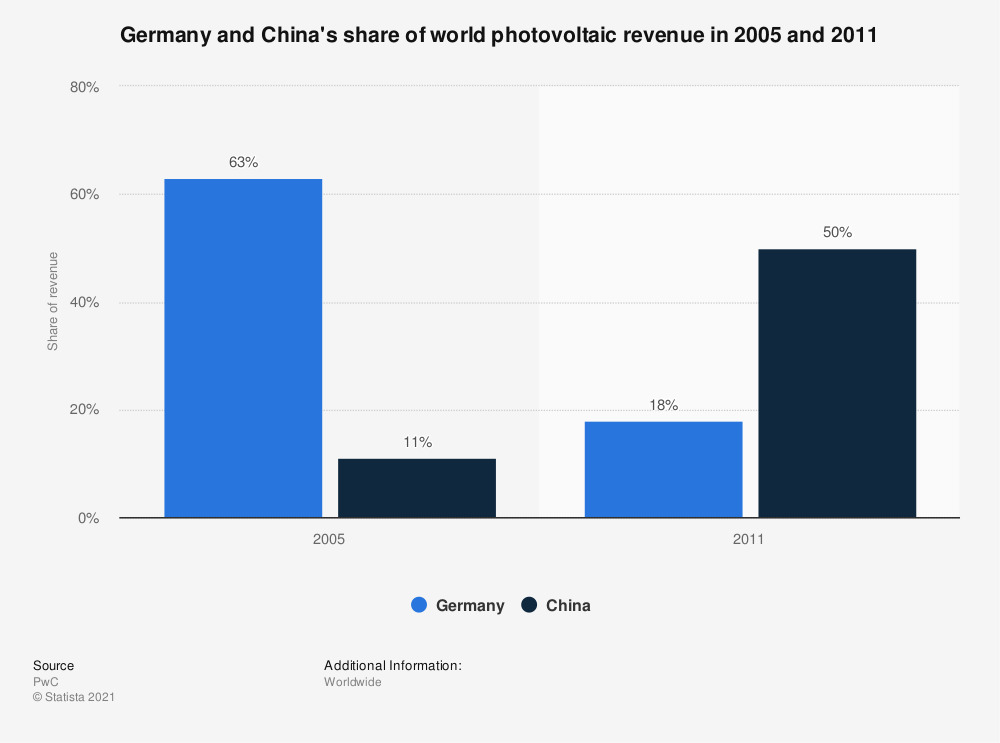 Statistic: Germany and China's share of world photovoltaic revenue in 2005 and 2011 | Statista