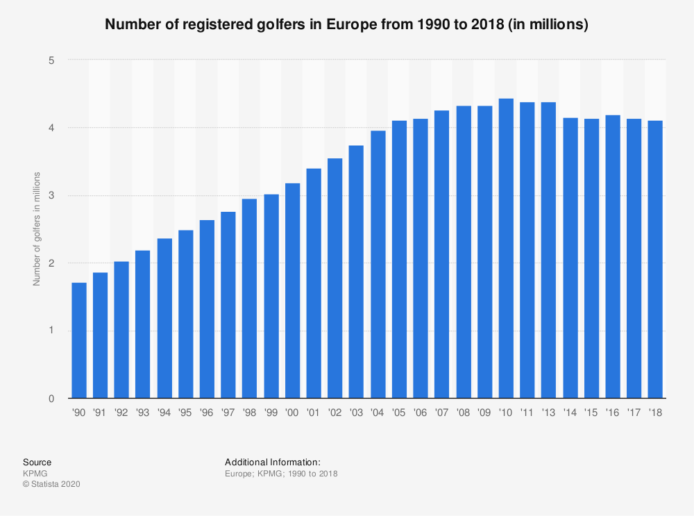 Statistic: Number of registered golfers in Europe from 1990 to 2018 (in millions) | Statista