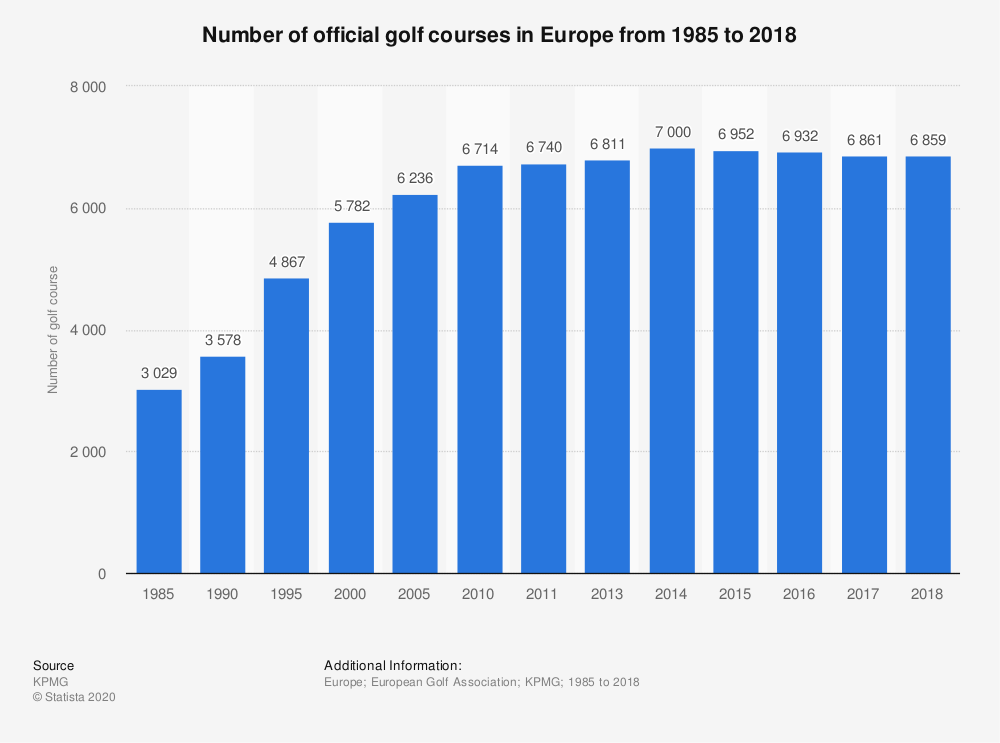 Statistic: Number of official golf courses in Europe from 1985 to 2017 | Statista
