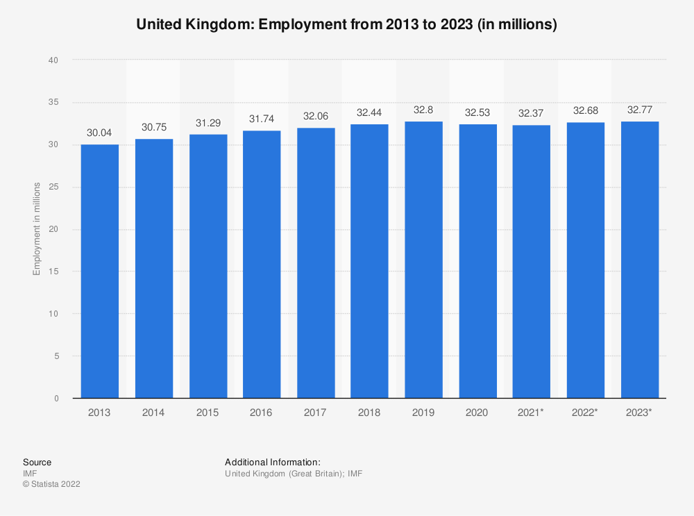 Statistic: United Kingdom: Employment from 2010 to 2020 (in millions) | Statista