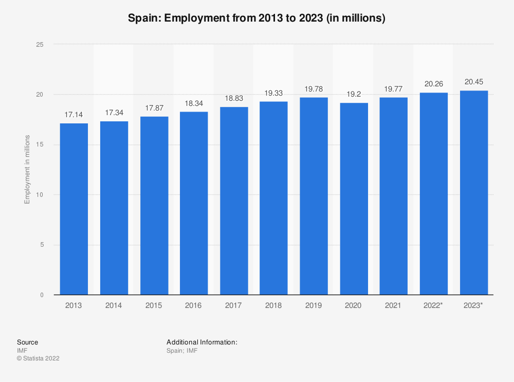 Statistic: Spain: Employment from 2008 to 2018 (in millions) | Statista