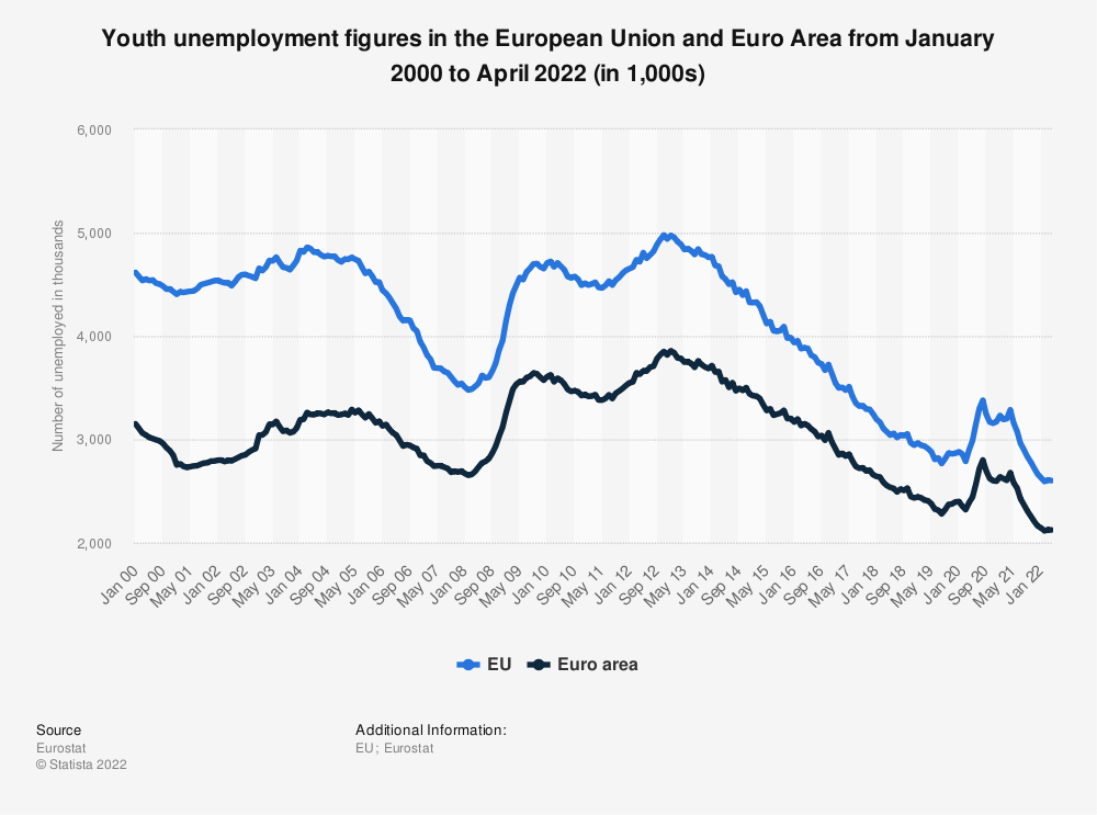 Statistic: Youth unemployment figures (under 25 years) in the European Union and the Euro area from January 2018 to January 2019 (in millions&#x3B; seasonally adjusted) | Statista