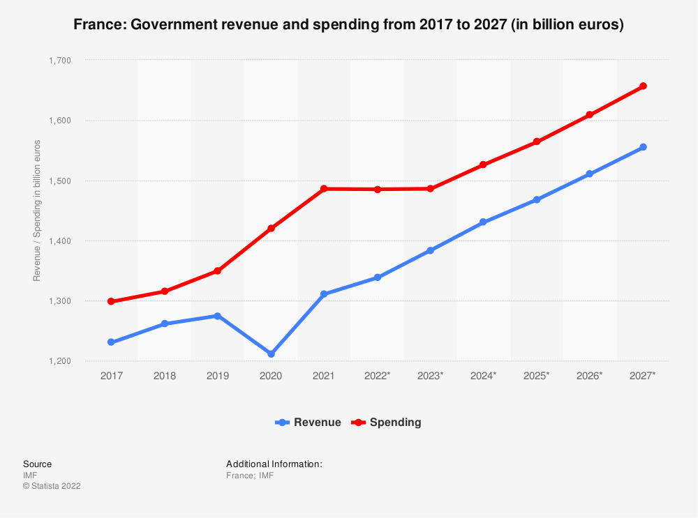 Statistic: France: Government revenue and spending from 2014 to 2024 (in billion euros) | Statista