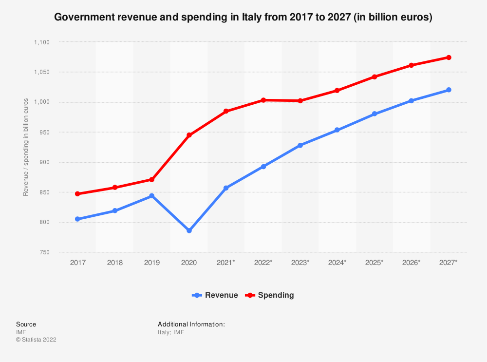 Statistic: Italy: Government revenue and spending from 2012 to 2022 (in billion euros) | Statista