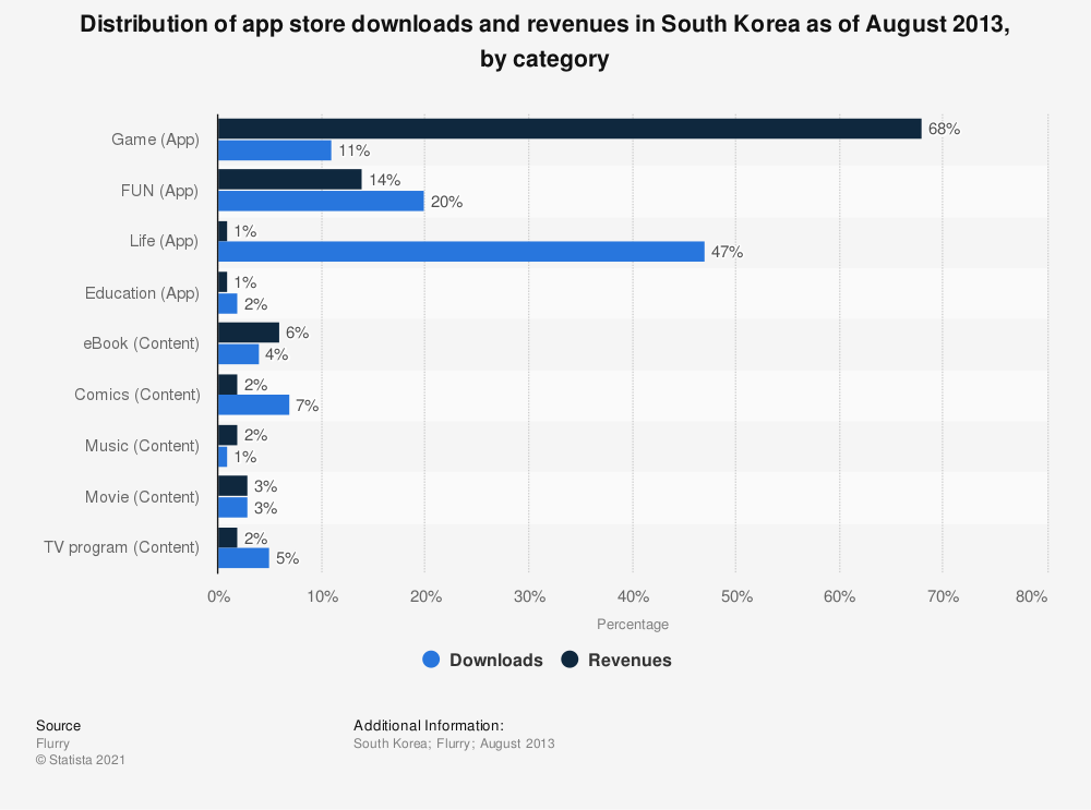 Statistic: Distribution of app store downloads and revenues in South Korea as of August 2013, by category | Statista