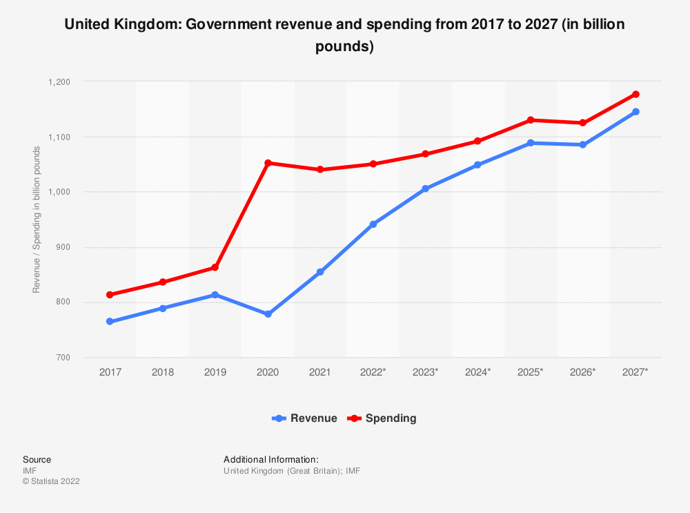 Statistic: United Kingdom: Government revenue and spending from 2014 to 2024 (in billion pounds) | Statista