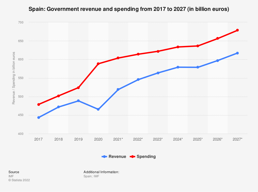 Statistic: Spain: Government revenue and spending from 2014 to 2024 (in billion euros) | Statista