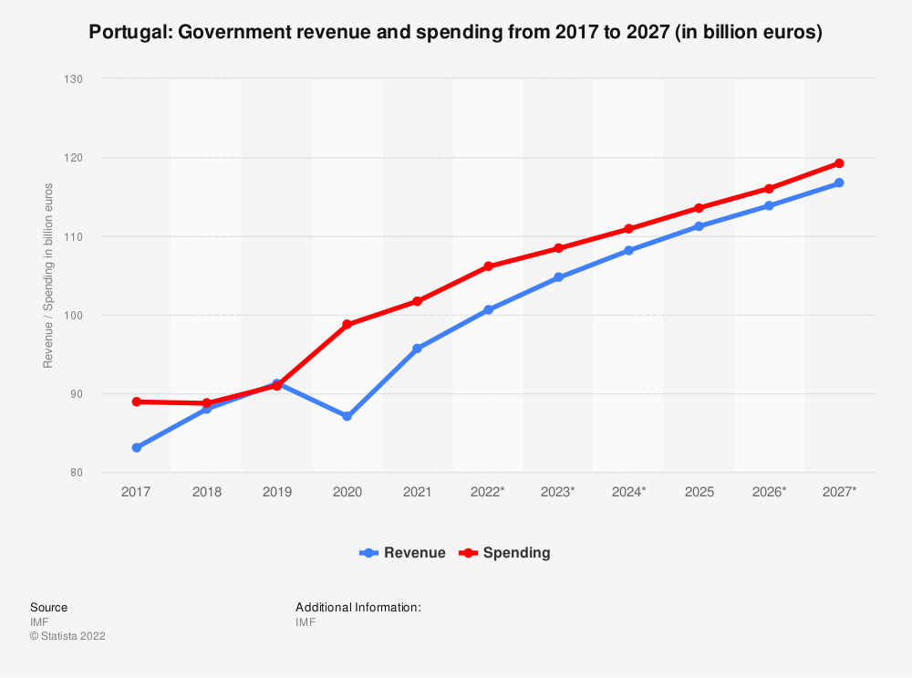 Statistic: Portugal: Government revenue and spending from 2012 to 2022 (in billion euros) | Statista
