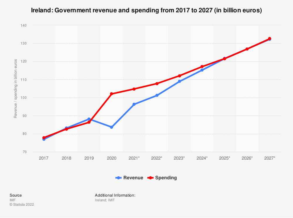 Statistic: Ireland: Government revenue and spending from 2014 to 2024 (in billion euros) | Statista