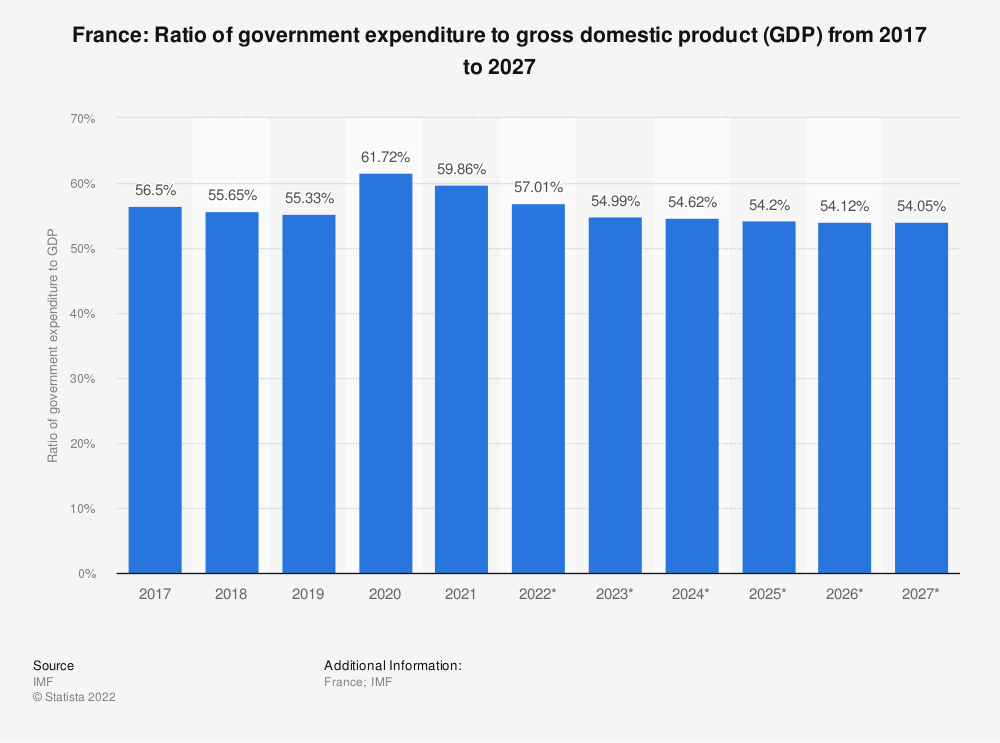 Statistic: France: Ratio of government expenditure to gross domestic product (GDP) from 2015 to 2025 | Statista