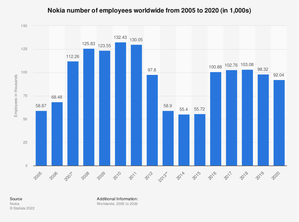 Statistic: Number of Nokia employees* from 2005 to 2019 (in 1,000s) | Statista