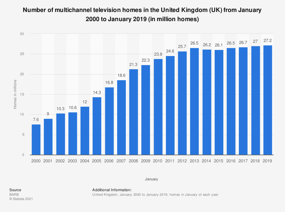 Statistic: Number of multichannel television homes in the United Kingdom (UK) from January 2000 to January 2018 (in million homes) | Statista