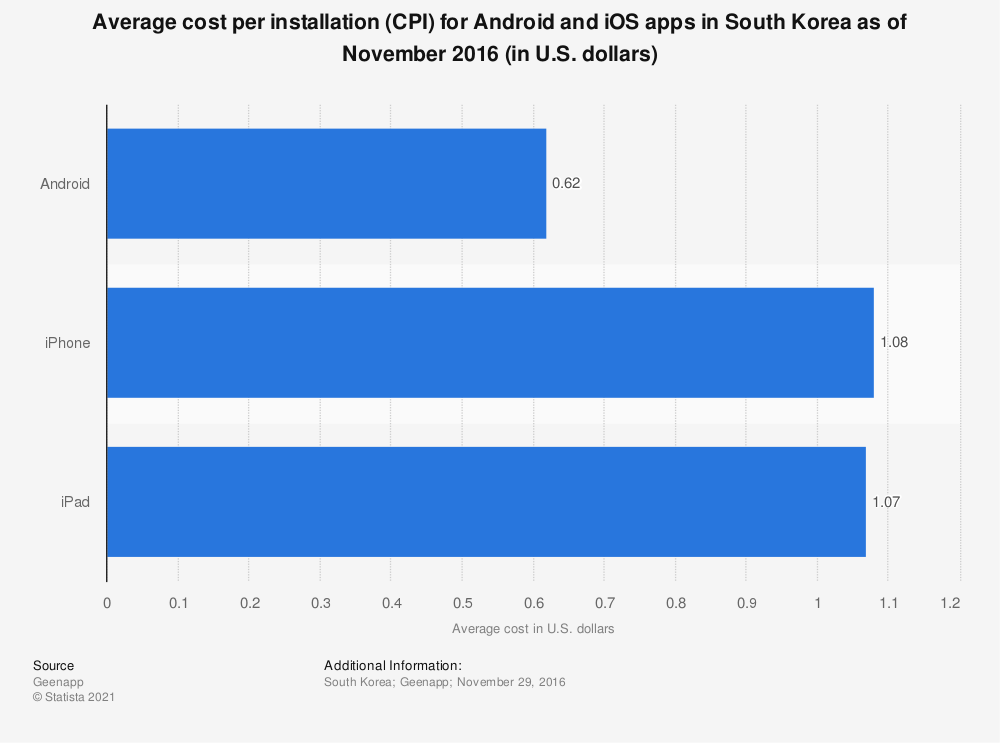 Statistic: Average cost per installation (CPI) for Android and iOS apps in South Korea as of November 2016 (in U.S. dollars) | Statista