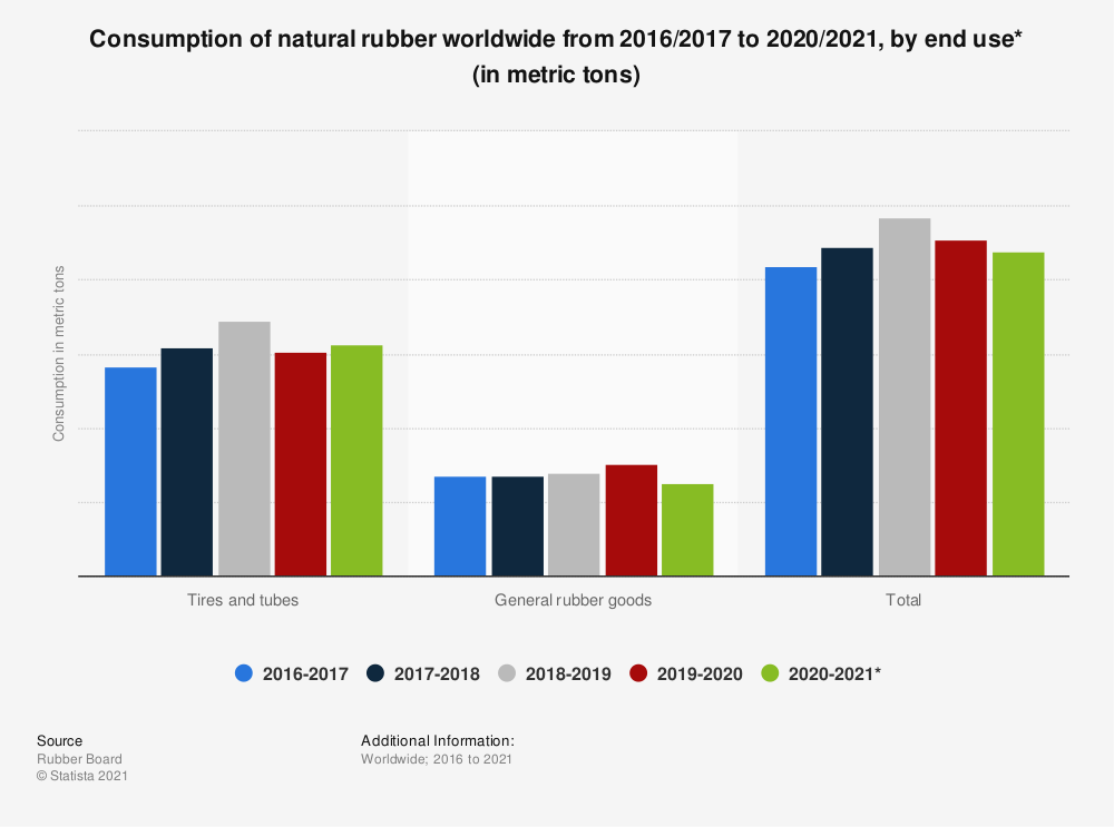 Statistic: Consumption of natural rubber worldwide from 2016/2017 to 2018/2019, by end use (in metric tons) | Statista