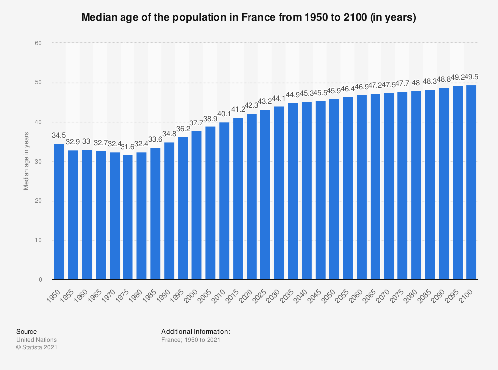Statistic: France: Median age of the population from 1950 to 2050 (in years) | Statista