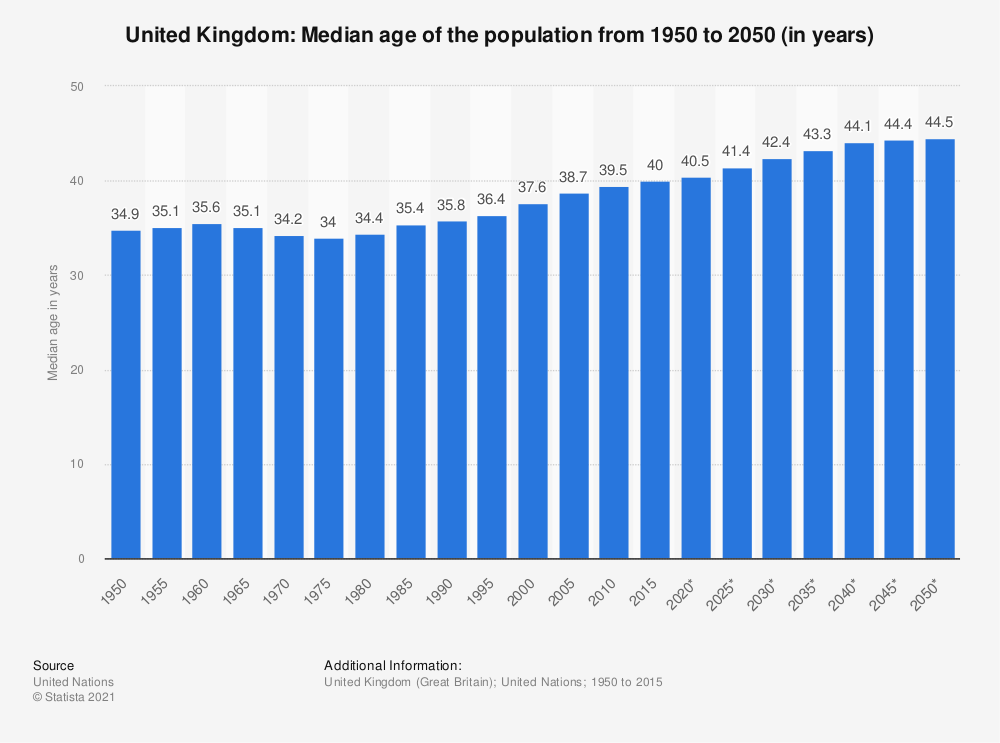 Statistic: United Kingdom: Median age of the population from 1950 to 2050 (in years) | Statista