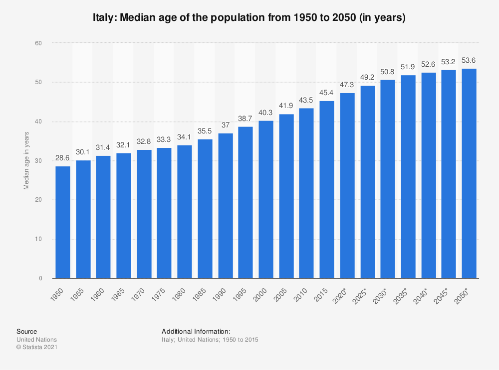 Statistic: Italy: Median age of the population from 1950 to 2050 (in years) | Statista