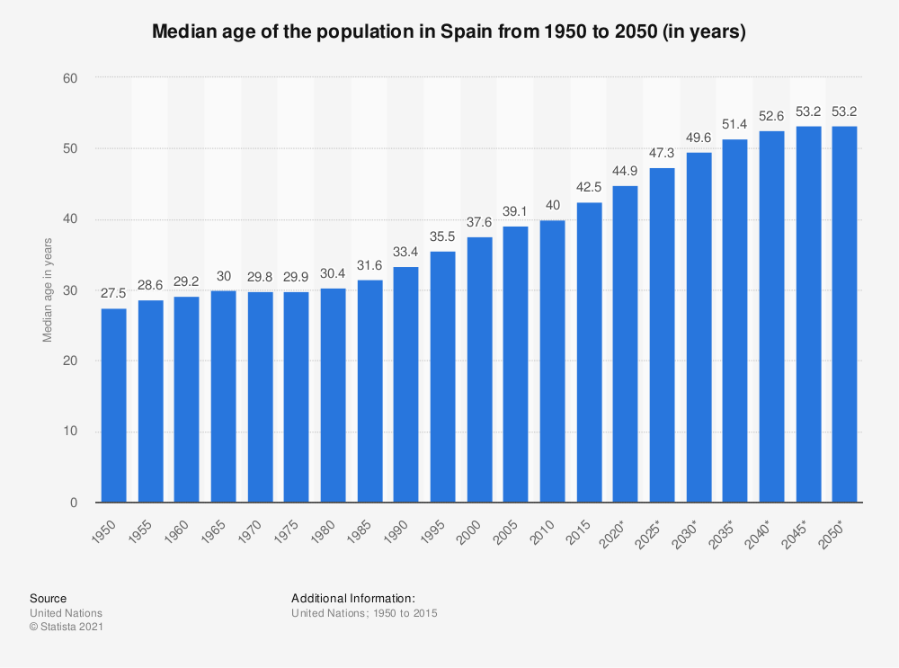Statistic: Spain: Median age of the population from 1950 to 2050 (in years) | Statista