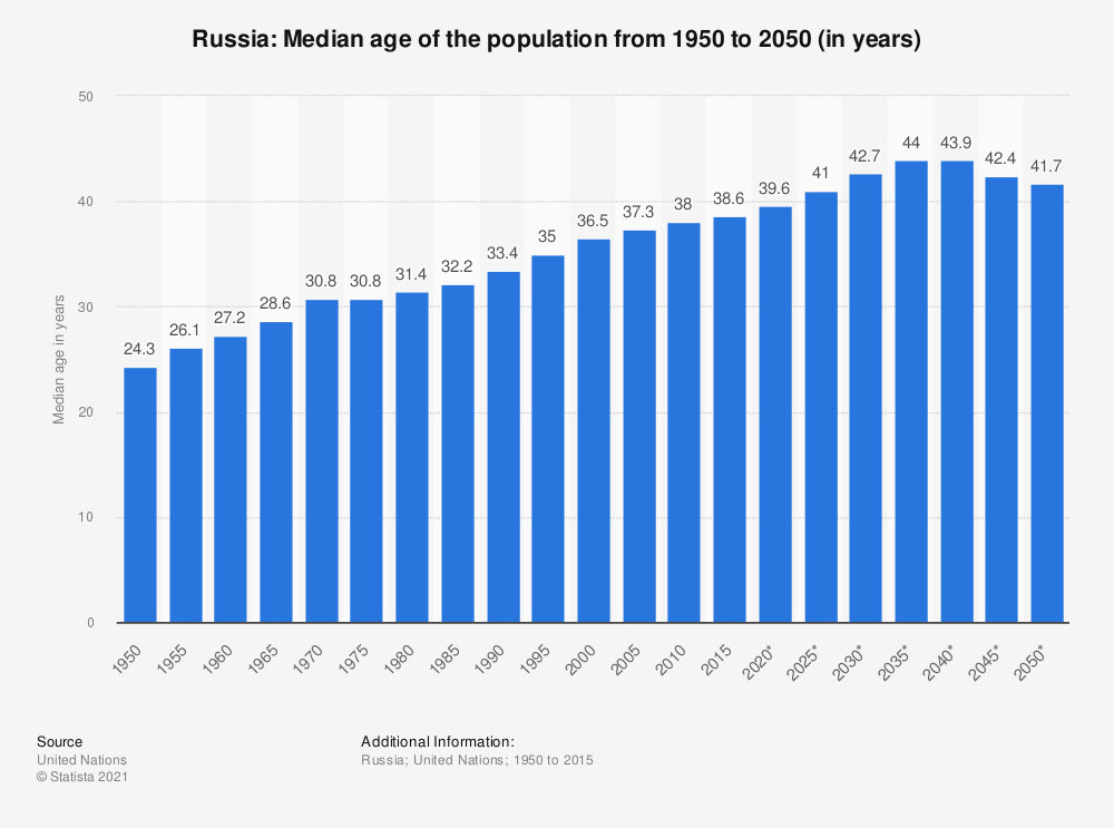Statistic: Russia: Median age of the population from 1950 to 2050 (in years) | Statista