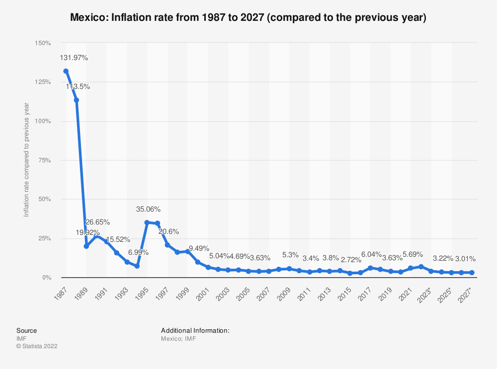 Statistic: Mexico: Inflation rate from 1984 to 2024 (compared to the previous year) | Statista