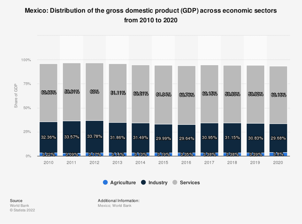 Statistic: Mexico: Distribution of the gross domestic product (GDP) across economic sectors from 2009 to 2019 | Statista