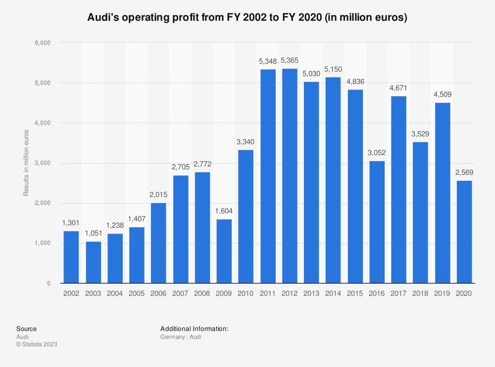 Audi revenue chart