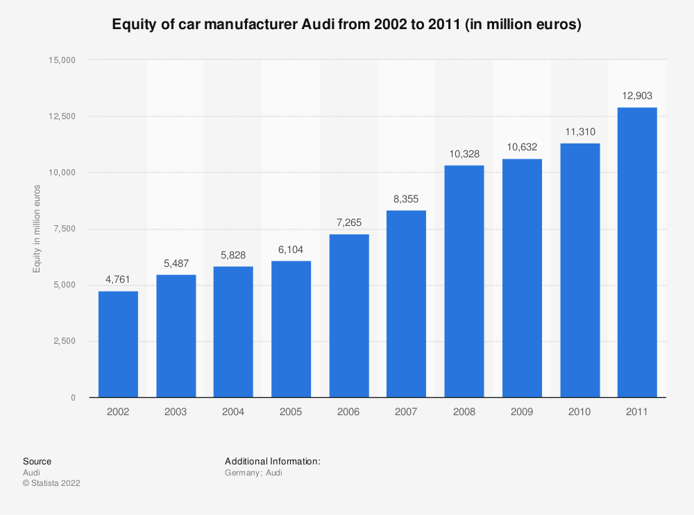 Statistic: Equity of car manufacturer Audi from 2002 to 2011 (in million euros)   Statista
