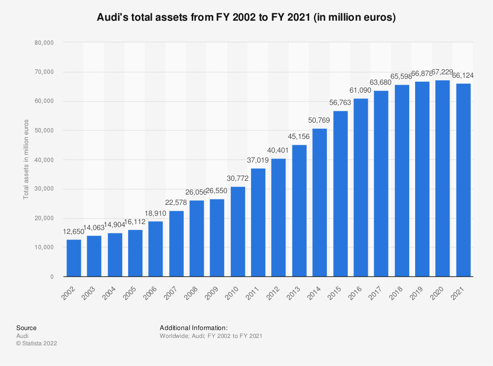 Statistic: Audi's total assets from FY 2002 to FY 2018 (in million euros) | Statista