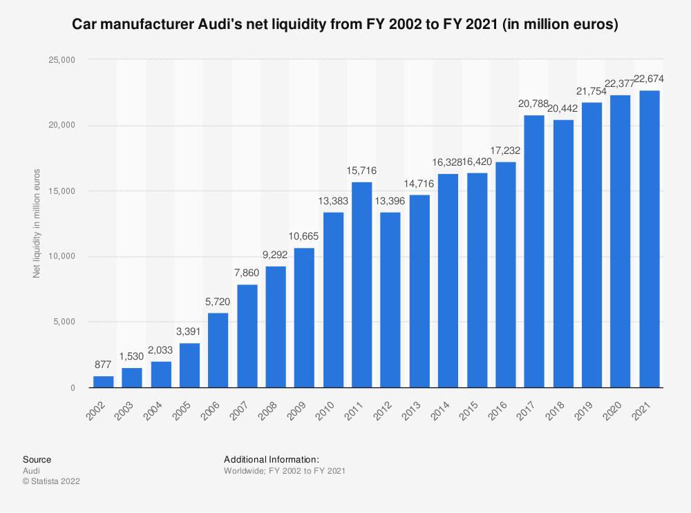 Statistic: Car manufacturer Audi's net liquidity from FY 2002 to FY 2019 (in million euros) | Statista