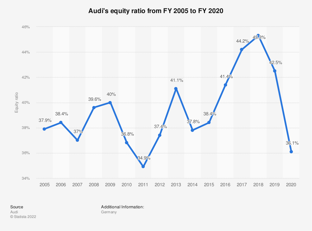 Statistic: Audi's equity ratio from FY 2005 to FY 2020 | Statista