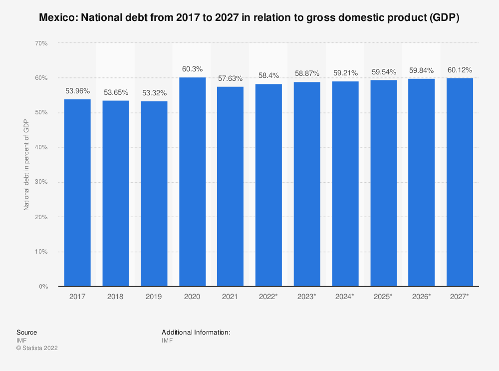 Statistic: Mexico: National debt from 2014 to 2024 in relation to gross domestic product (GDP) | Statista