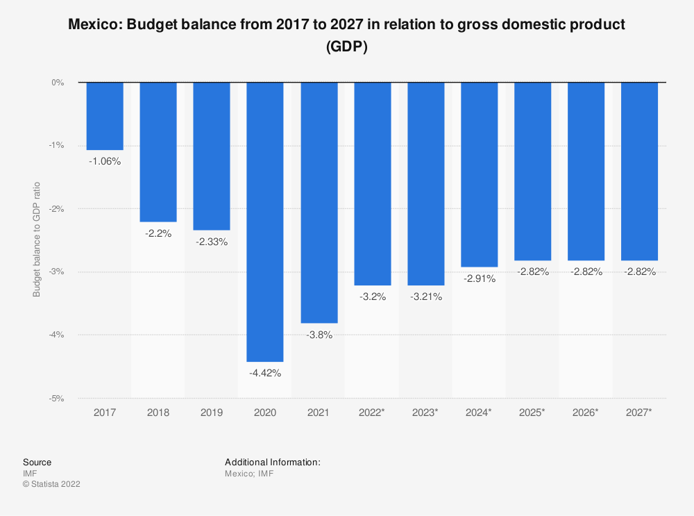 Statistic: Mexico: Budget balance from 2012 to 2022 in relation to gross domestic product (GDP) | Statista